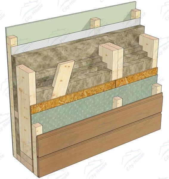 Пирог каркасной стены под сайдинг (блок хаус, имитатор бруса)