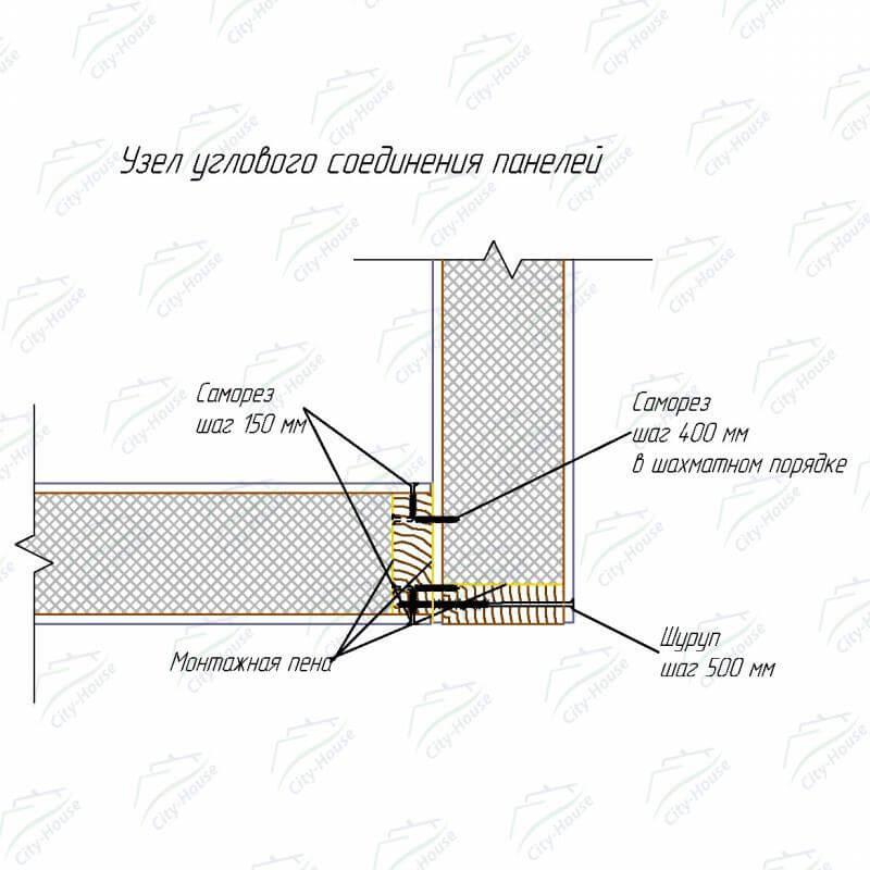 Узлы соединения СИП панелей