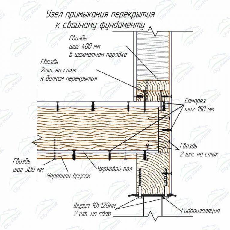 узлы каркасного дома