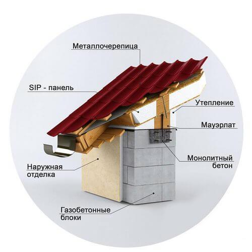 Крыша из СИП панелей для дома из газобетона