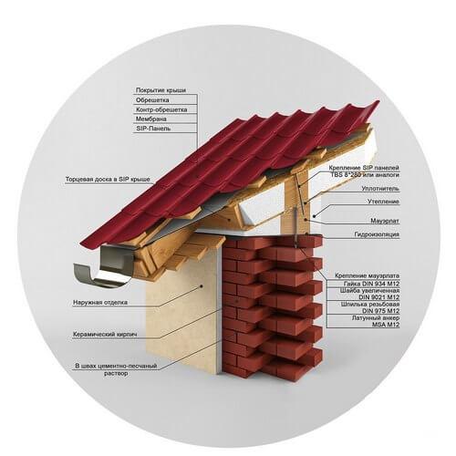 Крыша из СИП панелей для дома из кирпича