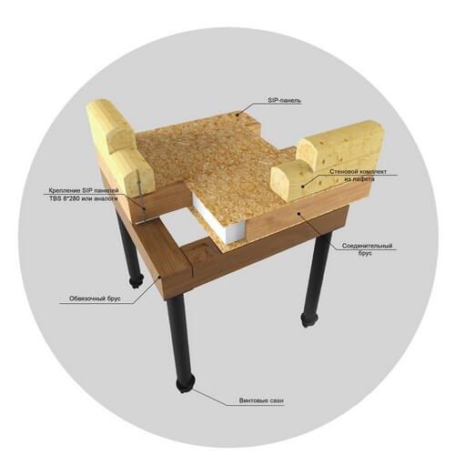 Перекрытие из СИП панелей для деревянного дома