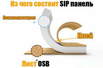 Из чего состоит СИП панель